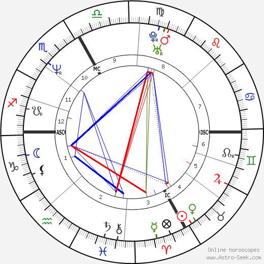 Didier Derlich день рождения гороскоп, Didier Derlich Натальная карта онлайн