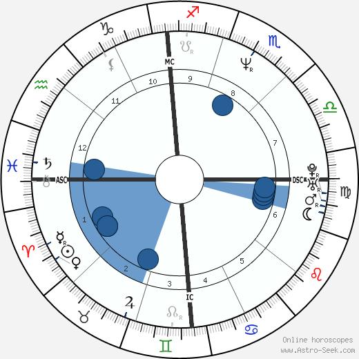 Elaine Zayak wikipedia, horoscope, astrology, instagram