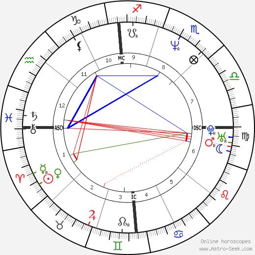Элайн Зайяк Elaine Zayak день рождения гороскоп, Elaine Zayak Натальная карта онлайн