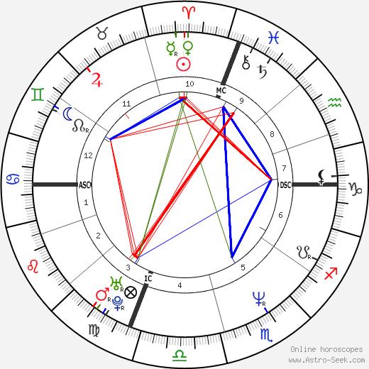 Frank Black tema natale, oroscopo, Frank Black oroscopi gratuiti, astrologia