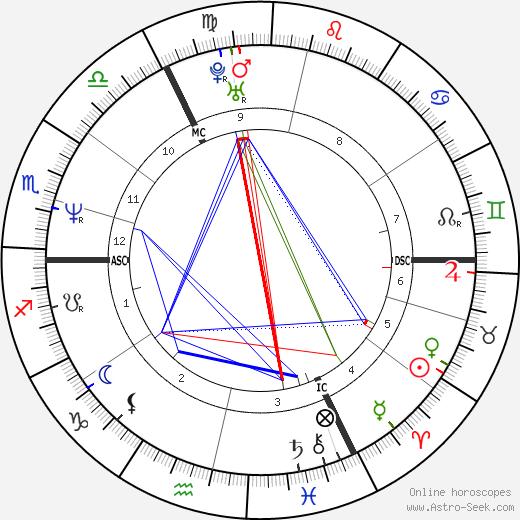 Gerit Kling tema natale, oroscopo, Gerit Kling oroscopi gratuiti, astrologia