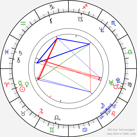 Ingrid Hoffmann день рождения гороскоп, Ingrid Hoffmann Натальная карта онлайн
