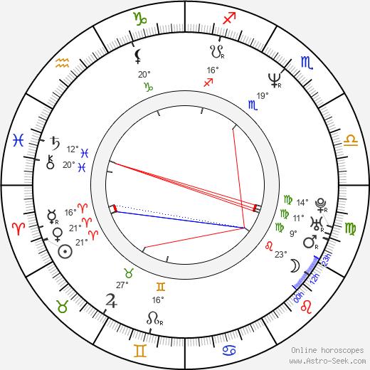 kontakt anonser horoscope by date of birth