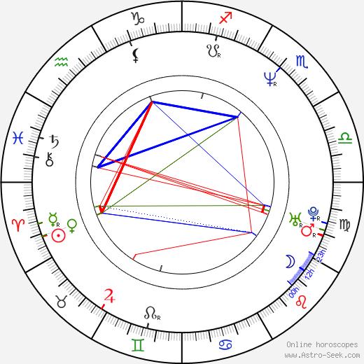 Irina Bezrukova astro natal birth chart, Irina Bezrukova horoscope, astrology