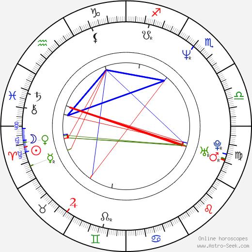 Jane Adams astro natal birth chart, Jane Adams horoscope, astrology