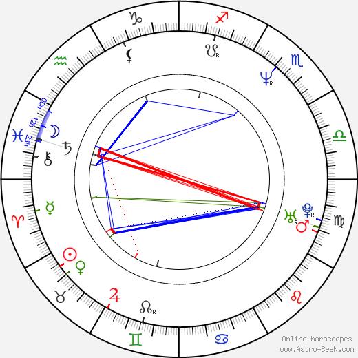 John M. Keane astro natal birth chart, John M. Keane horoscope, astrology