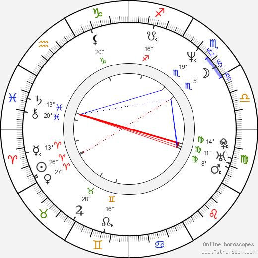 Jon Cryer birth chart, biography, wikipedia 2020, 2021