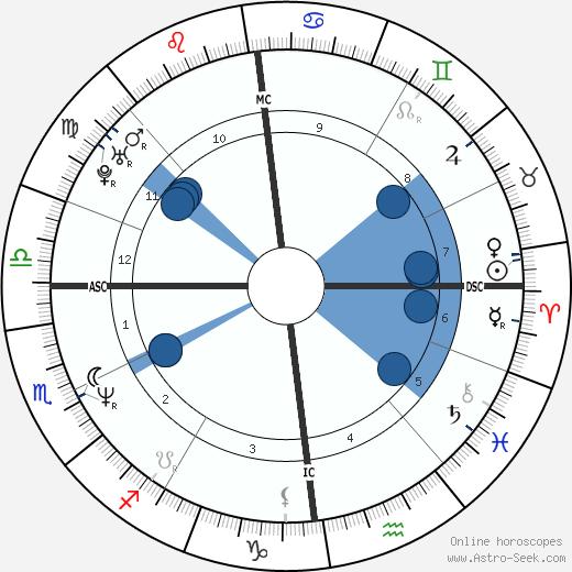 Joris Lutz wikipedia, horoscope, astrology, instagram