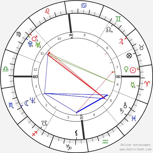 Joris Lutz tema natale, oroscopo, Joris Lutz oroscopi gratuiti, astrologia