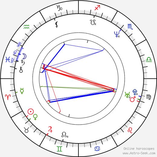 Kevin James astro natal birth chart, Kevin James horoscope, astrology