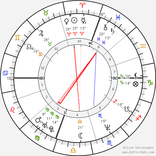 Kevin Stevens birth chart, biography, wikipedia 2019, 2020