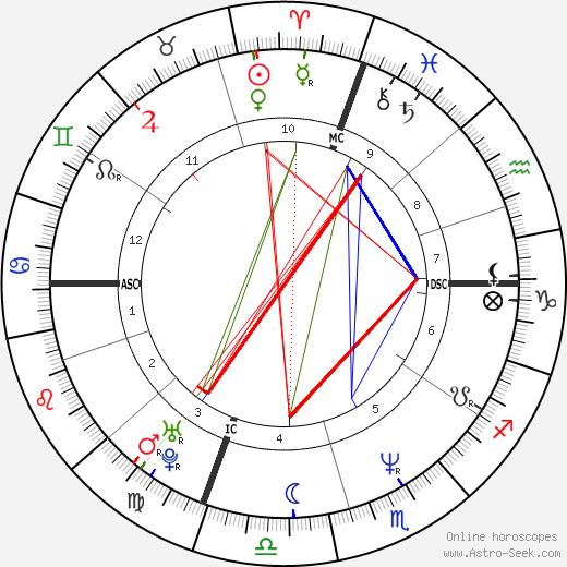 Kevin Stevens astro natal birth chart, Kevin Stevens horoscope, astrology