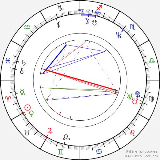 Konstantinos Hatzidakis tema natale, oroscopo, Konstantinos Hatzidakis oroscopi gratuiti, astrologia