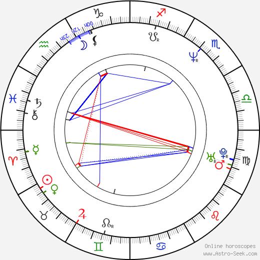 Lasse Spang Olsen birth chart, Lasse Spang Olsen astro natal horoscope, astrology