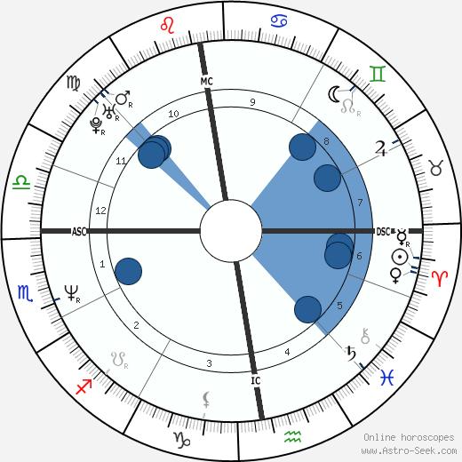 Lieve Slegers wikipedia, horoscope, astrology, instagram