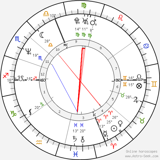 Linda Perry birth chart, biography, wikipedia 2020, 2021