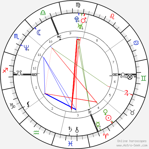 Linda Perry birth chart, Linda Perry astro natal horoscope, astrology