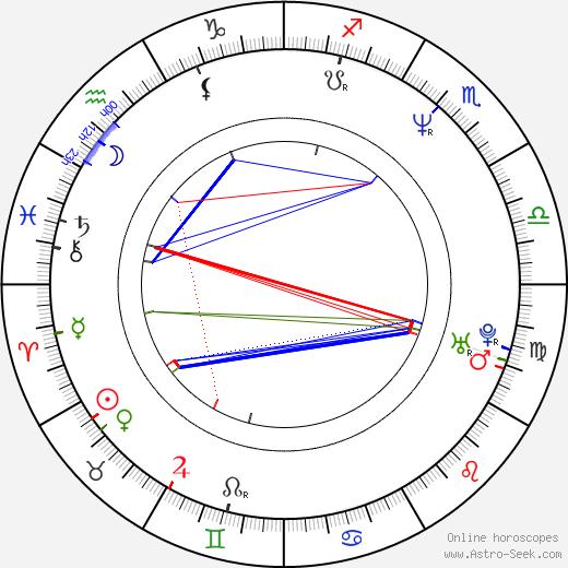 Marcel Zmožek birth chart, Marcel Zmožek astro natal horoscope, astrology