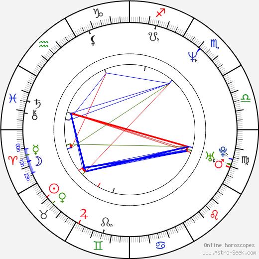 Mario Lara birth chart, Mario Lara astro natal horoscope, astrology