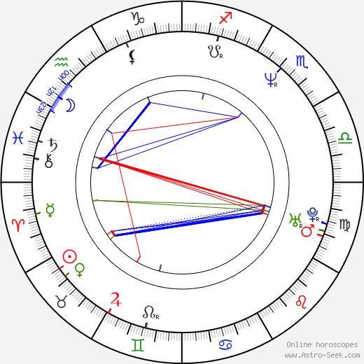 Mark Bryant день рождения гороскоп, Mark Bryant Натальная карта онлайн