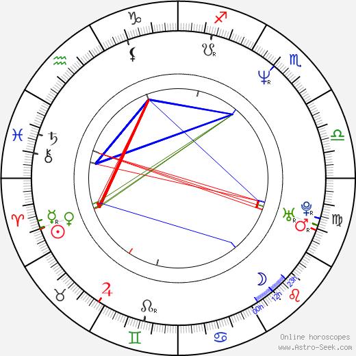 Mark Everett astro natal birth chart, Mark Everett horoscope, astrology