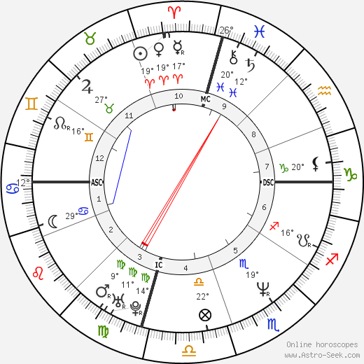 Mark Pellegrino birth chart, biography, wikipedia 2019, 2020