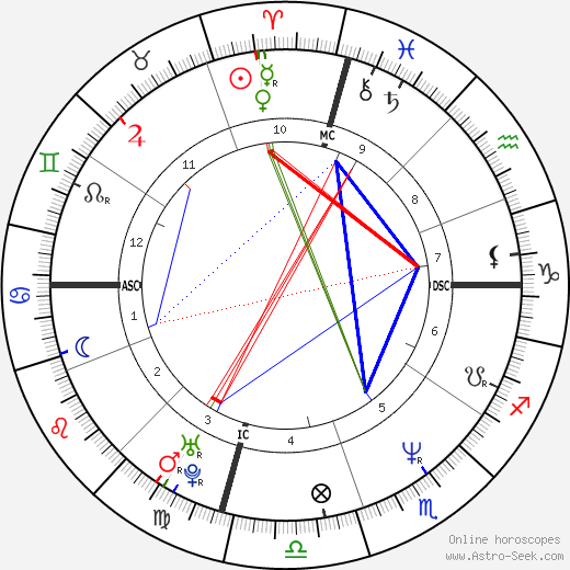 Mark Pellegrino astro natal birth chart, Mark Pellegrino horoscope, astrology
