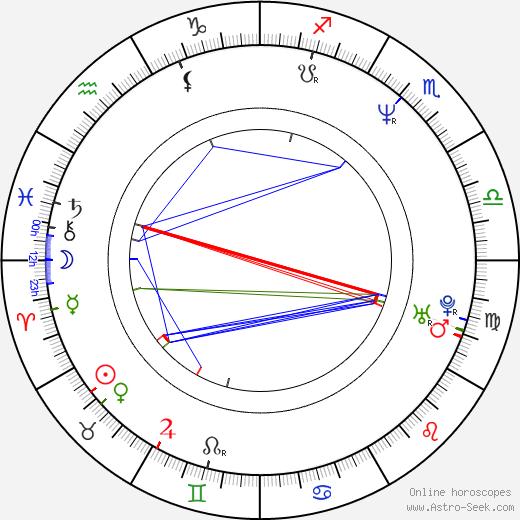 Martin Vrtáček astro natal birth chart, Martin Vrtáček horoscope, astrology