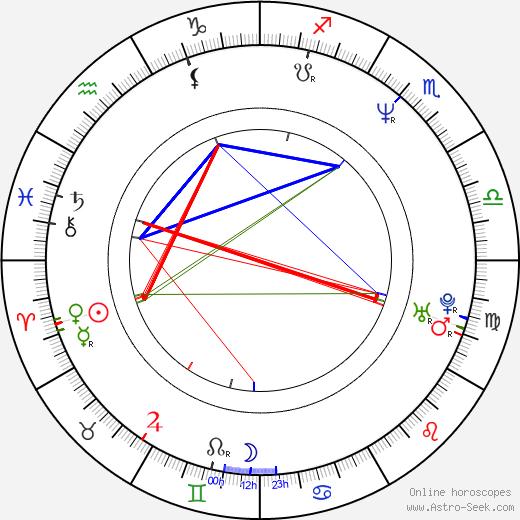 Matt Servitto birth chart, Matt Servitto astro natal horoscope, astrology