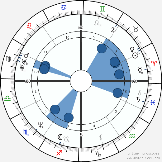 Natalie Dessay wikipedia, horoscope, astrology, instagram