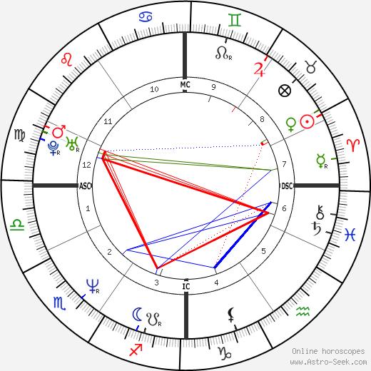 Натали Дессе Natalie Dessay день рождения гороскоп, Natalie Dessay Натальная карта онлайн
