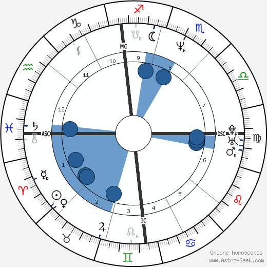 Paolo Cane' wikipedia, horoscope, astrology, instagram