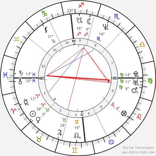 Paolo Cane' birth chart, biography, wikipedia 2019, 2020