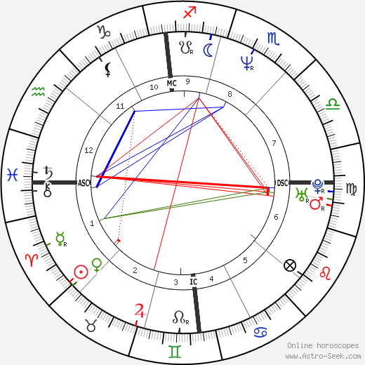 Paolo Cane' astro natal birth chart, Paolo Cane' horoscope, astrology