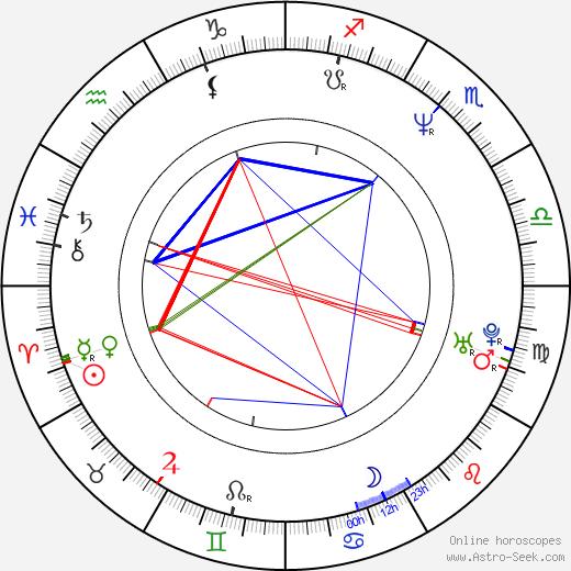 Paulina Porizkova astro natal birth chart, Paulina Porizkova horoscope, astrology