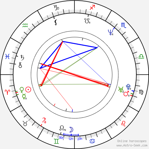 Ralf Wengenmayr birth chart, Ralf Wengenmayr astro natal horoscope, astrology