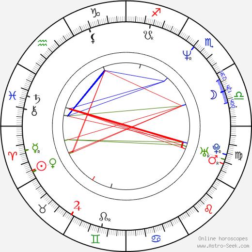 Robert Brouillette день рождения гороскоп, Robert Brouillette Натальная карта онлайн