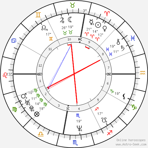 Robert Downey Jr. birth chart, biography, wikipedia 2018, 2019