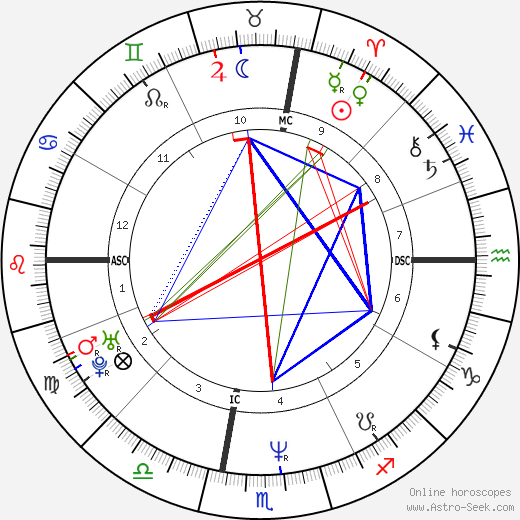 Robert Downey Jr. astro natal birth chart, Robert Downey Jr. horoscope, astrology