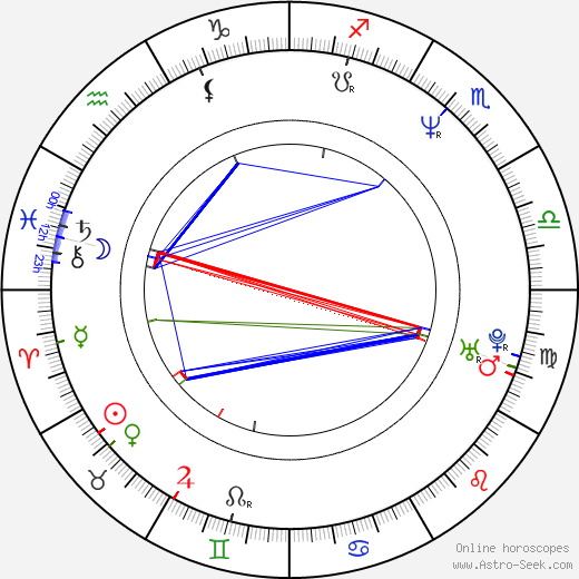 Robert Kowalski birth chart, Robert Kowalski astro natal horoscope, astrology
