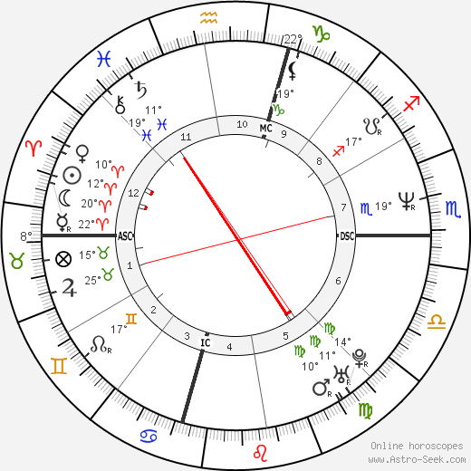 Rodney King birth chart, biography, wikipedia 2019, 2020