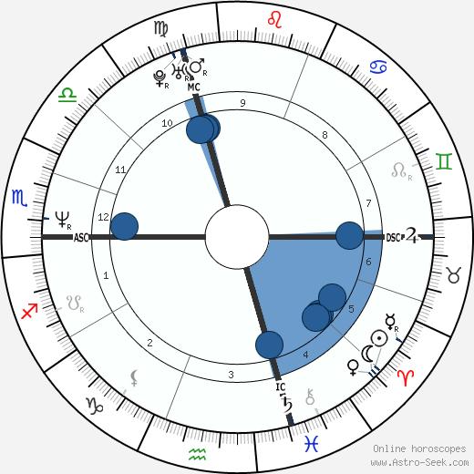 Simona Ventura wikipedia, horoscope, astrology, instagram