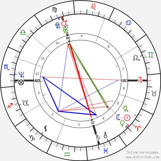 Simona Ventura tema natale, oroscopo, Simona Ventura oroscopi gratuiti, astrologia