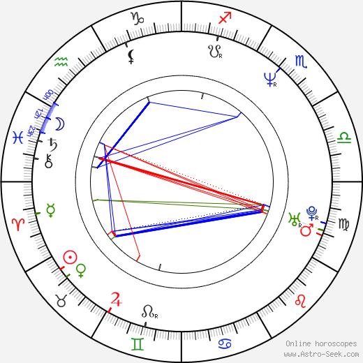 Сюзанна Харкер Susannah Harker день рождения гороскоп, Susannah Harker Натальная карта онлайн