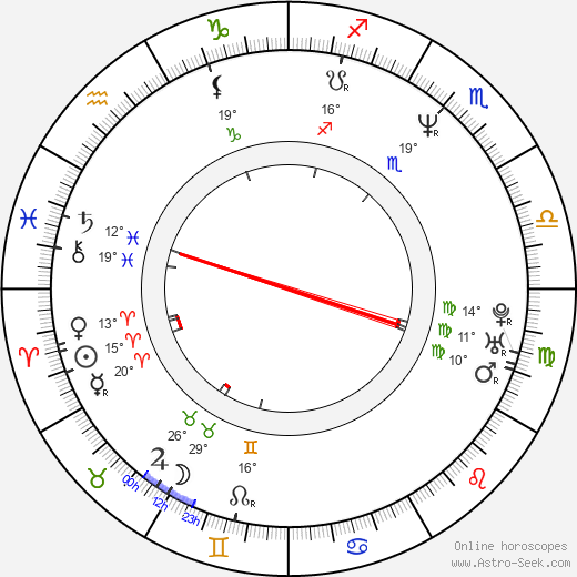 Sylke Enders birth chart, biography, wikipedia 2018, 2019