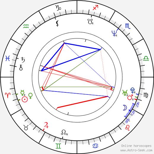 Tom Hunting birth chart, Tom Hunting astro natal horoscope, astrology
