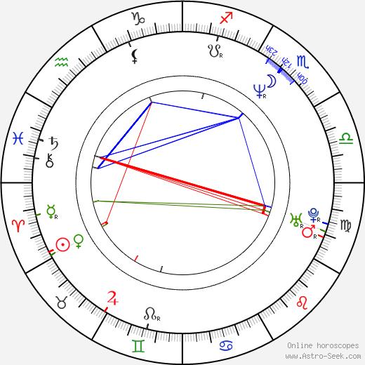 Уильям Мэйпотер William Mapother день рождения гороскоп, William Mapother Натальная карта онлайн