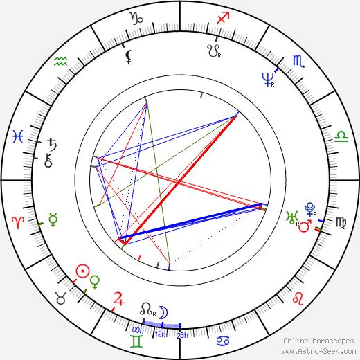 Alena Mihulová astro natal birth chart, Alena Mihulová horoscope, astrology