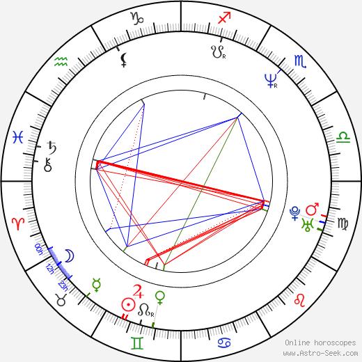 Alon Abutbul astro natal birth chart, Alon Abutbul horoscope, astrology