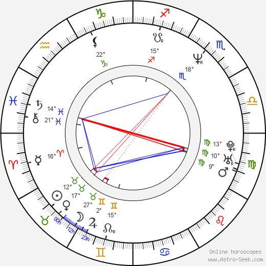 Ari Lehman birth chart, biography, wikipedia 2019, 2020